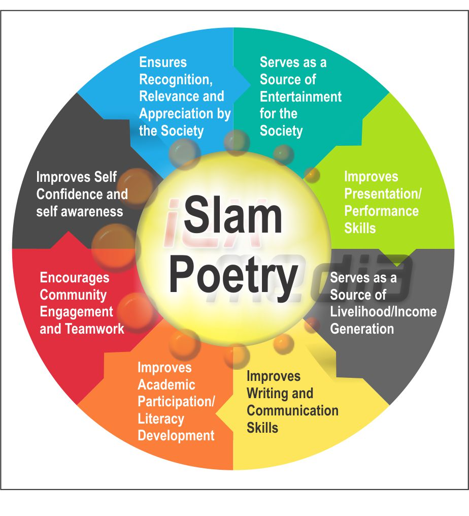 An analysis of the different forms of poems and their target audience