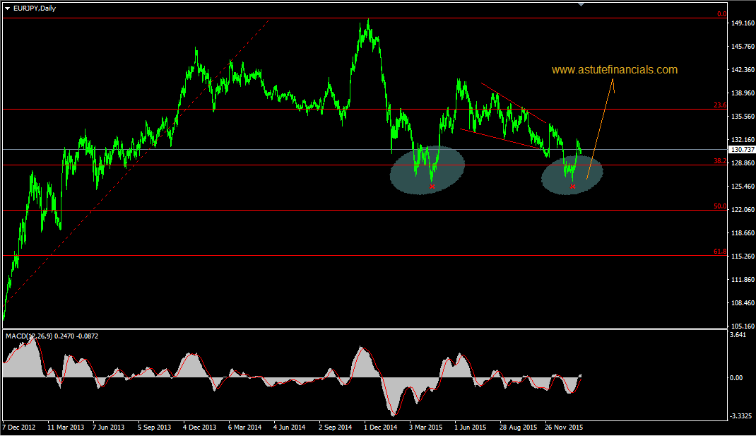 Forex commodity chart