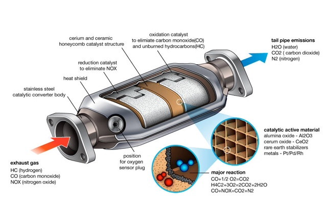Car Tips How To Troubleshoot Catalytic Converter Car