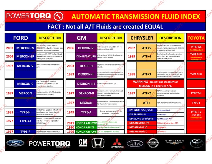 How Do You Check Transmission Fluid >> Transmission Fluid Available For Sale - Autos - Nigeria