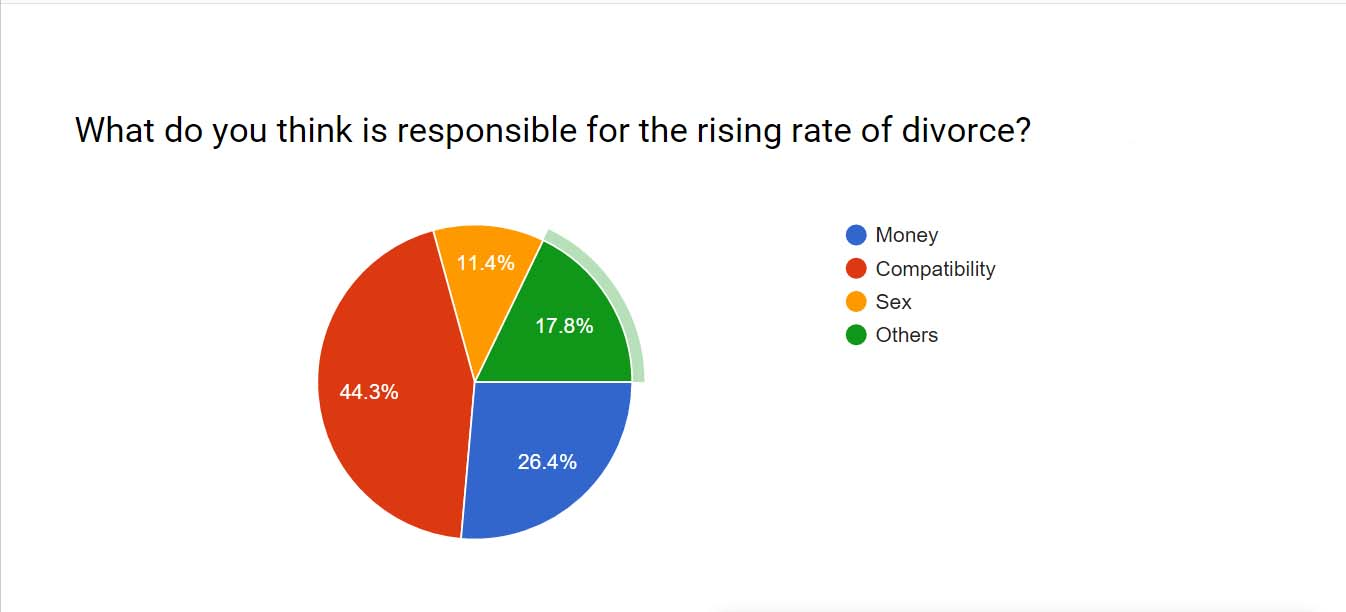 top causes of divorce in india