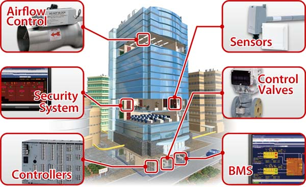 Building Management System Bms Science Technology