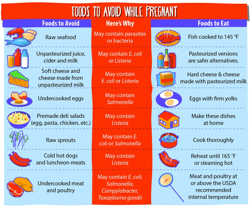 food safety tips food ia tips during pregnancy