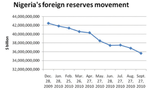 Forex reserves of nigeria