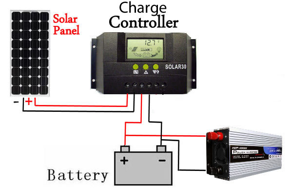 Connecting inverter charge controller