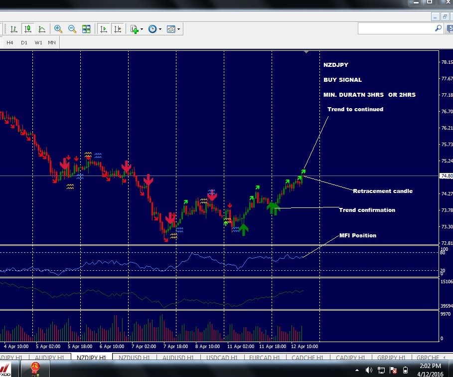 how to make money on binary trading