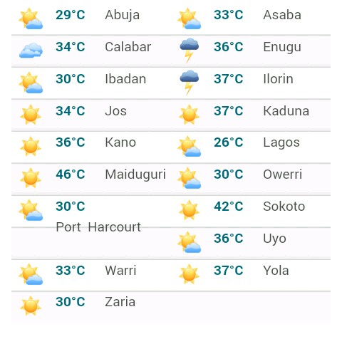 Today 39 s weather forecast across nigeria nairaland for Today s fishing forecast