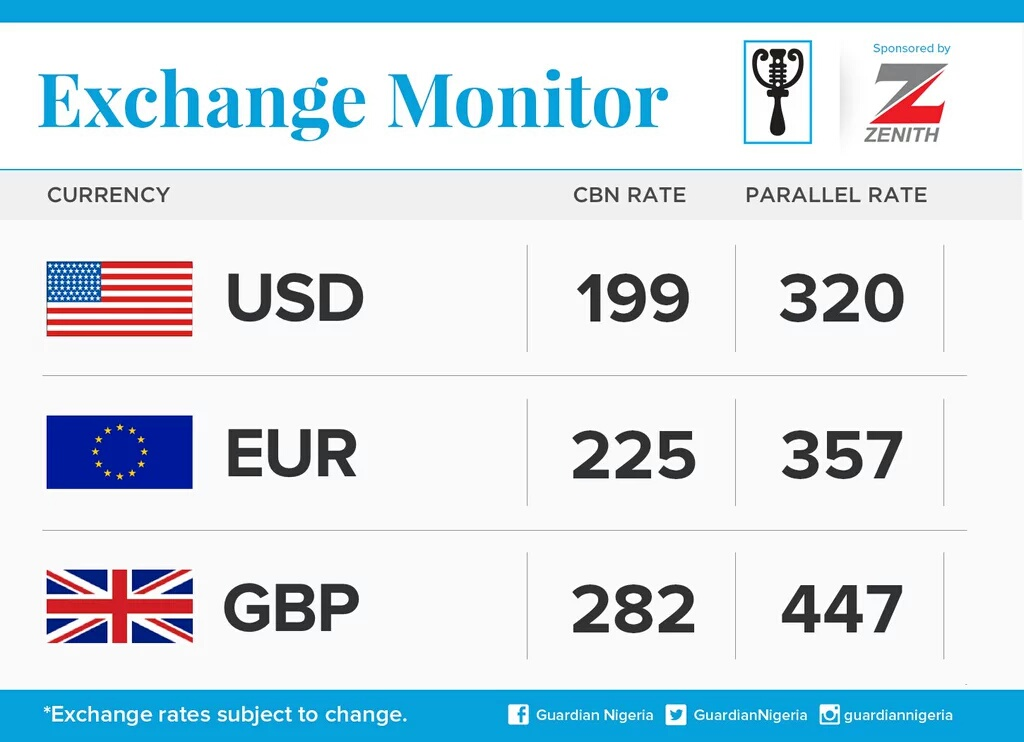 Naira Exchange Rate Against Dollar Pound And Euro Business Nairaland