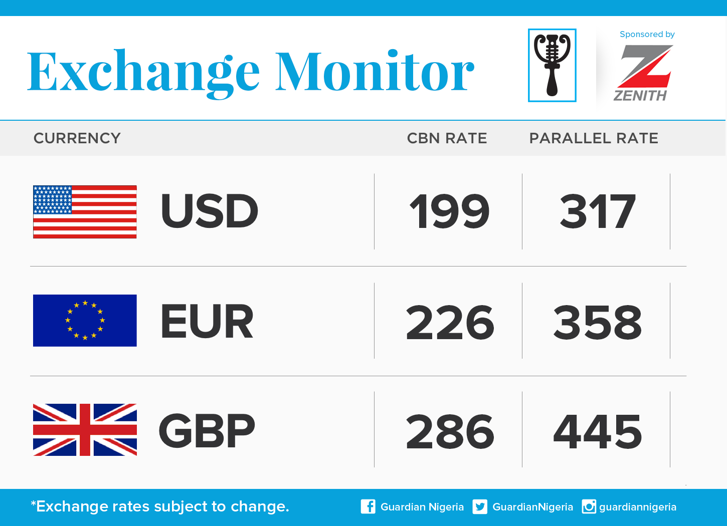 Forex Exchange Naira To Euro