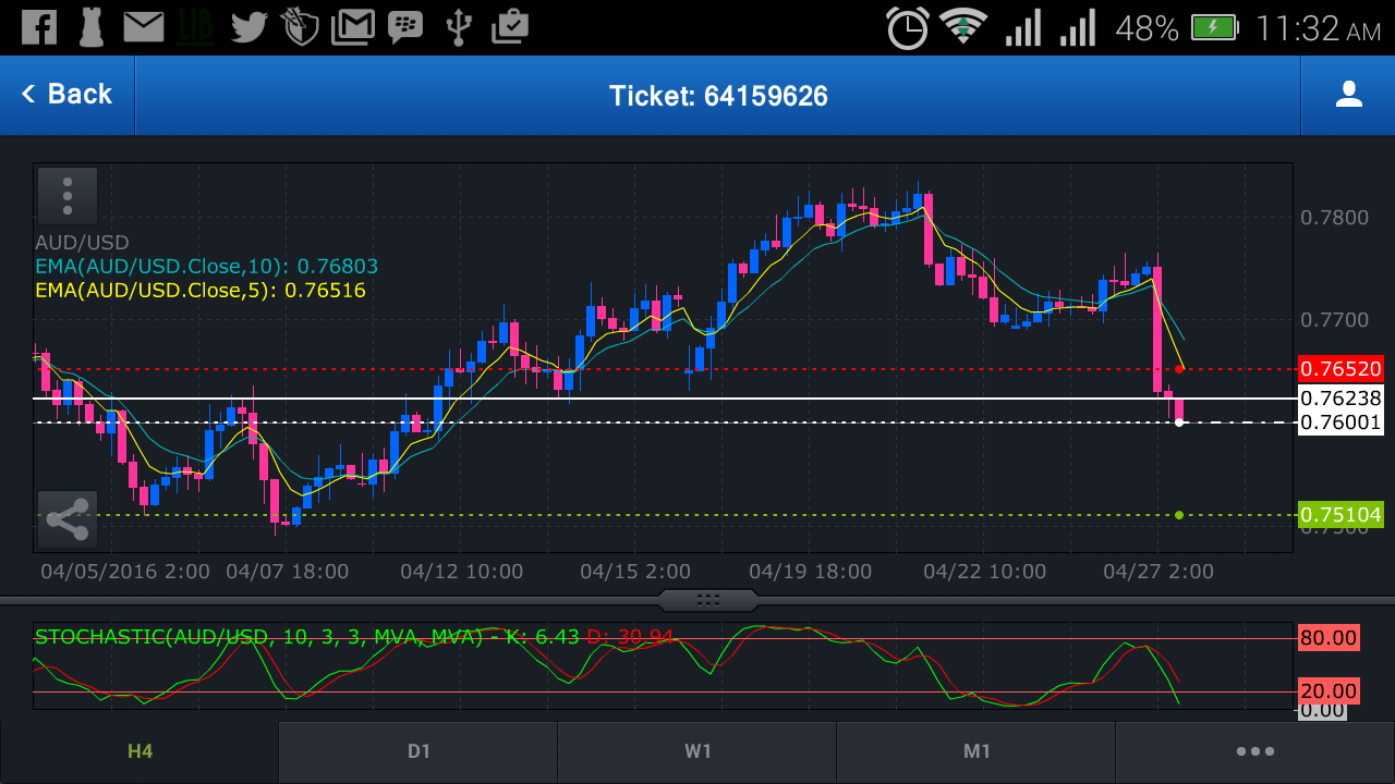 Forex trading alerts