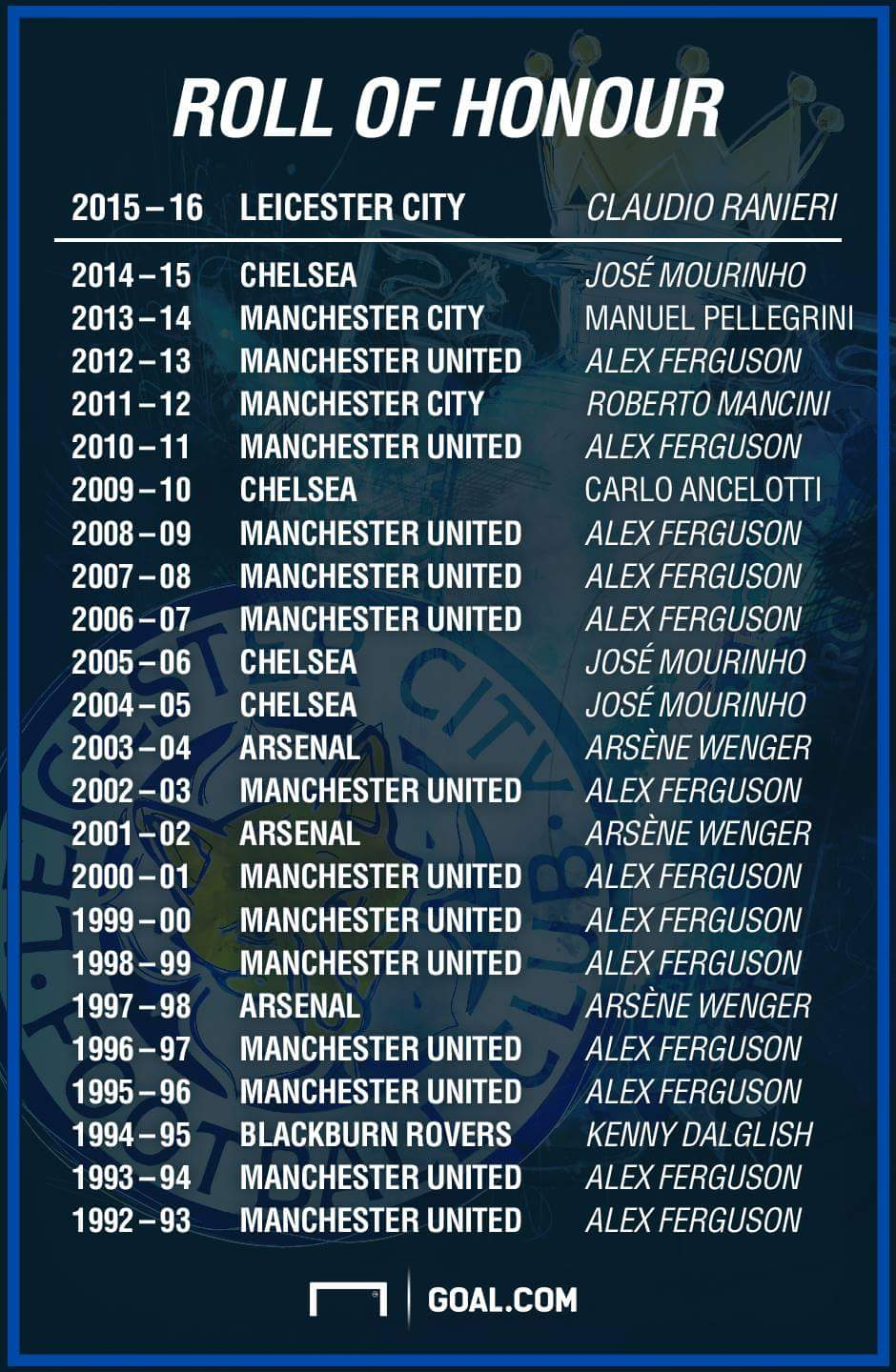 3670105_lcf5o_jpeg627465ee3b47c091739459704146e73e List Of English Premier League Champions From 1993 Till Date