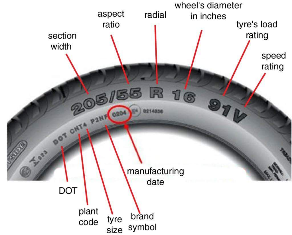 Tire Number Meaning >> How Long Does A Car Tyre Stay Before They Expire? Expert Opinions Needed - Car Talk - Nigeria