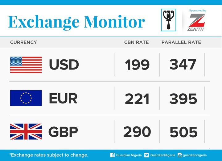 Today S Naira Exchange Rate Against Dollars Pounds And Euros Business Nairaland