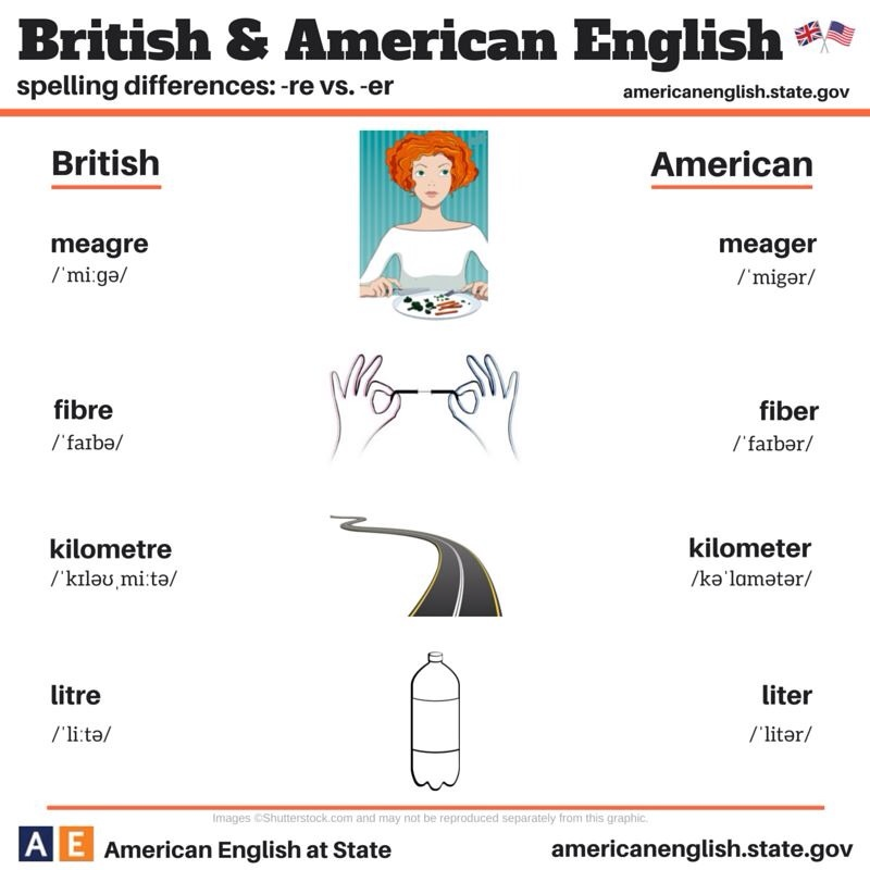 punctuation differencies between american and british Discussion among translators, entitled: british vs american english forum name: translation theory and practice this site uses cookies some of these cookies are essential to the operation of the site, while others help to improve your experience by providing insights into how the site is.