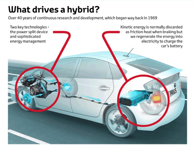 What Are Hybrid Vehicles Car Talk Nairaland