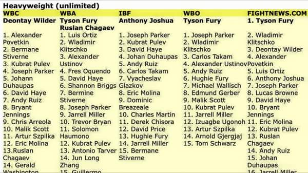 Boxing Ranking Best Boxing Fights Of The Year