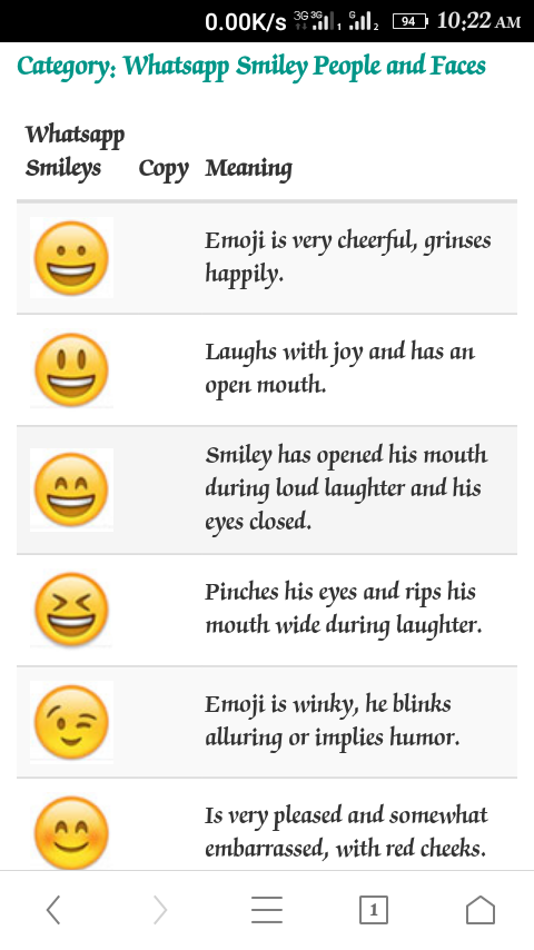 Breakdown Of Whatsapp Emoji Phones Nigeria