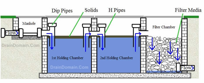 Is it wise to run bathing bathroom water pipes to your for Septic tank designs