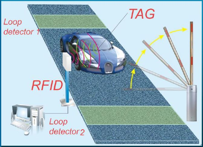 Automated Car Parking Barrier Gate Management System In