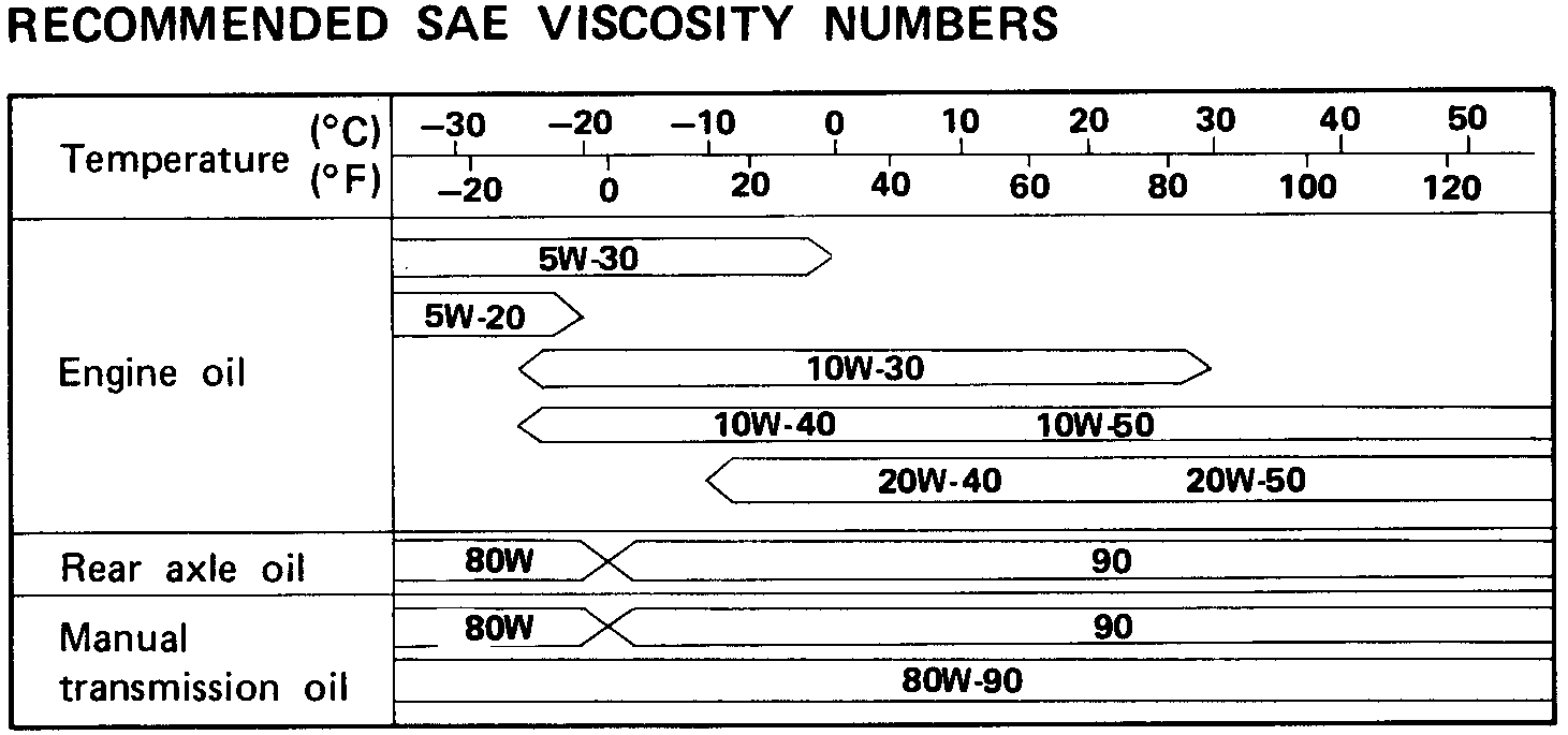 Recommended grade and viscosity