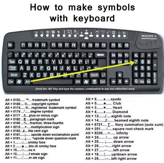 How To Make Symbols With Keyboards Computers Nigeria