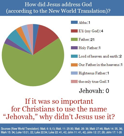Additional information on the religion of a jehovahs witness