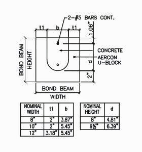 Thread For Homeowners And Builders Properties 2