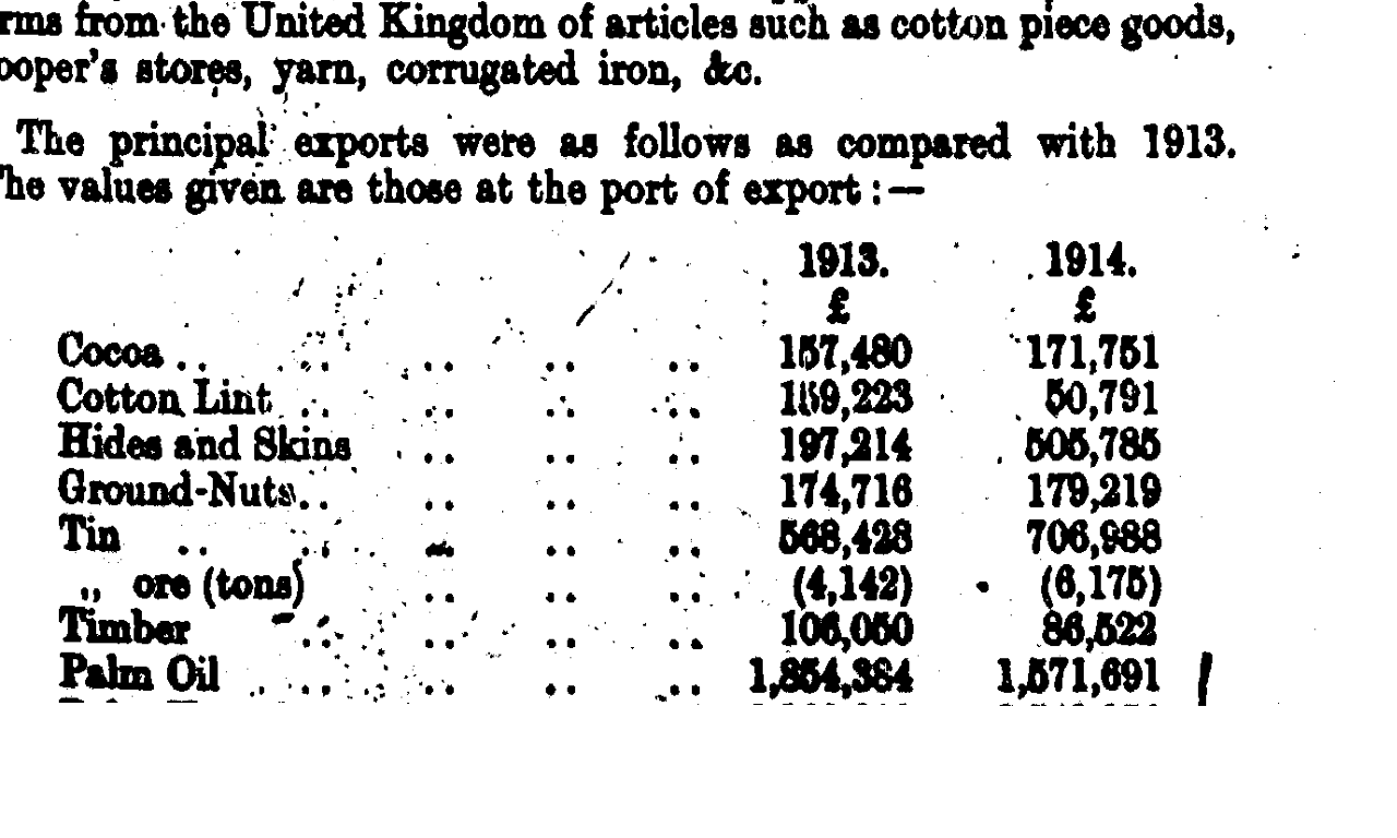 Annual Report Of Nigeria 1914: Palm Oil Highest Revenue Earner. See Others