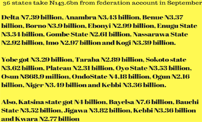 See Break Down Of September 2016 Allocation To States