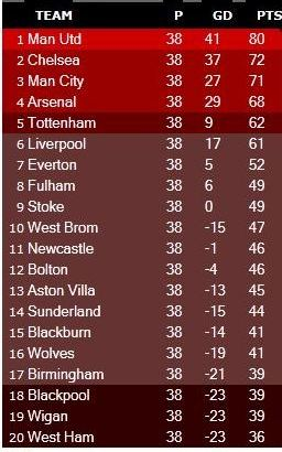 Epl blackpool wigan relegated along with west ham for Fa league table