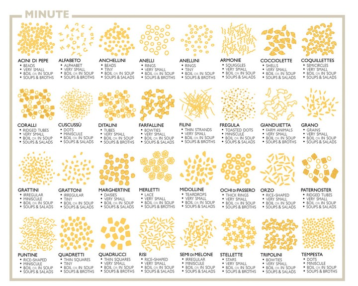 whats up with pasta Pasta: to eat, or not to eat updated november 20, 2017 published september 6, 2011 by amy campbell then as your immune system heals as the pancreas is rested, you can have your pasta in moderation and build up to pasta day nobody knows whats good for anyone for that matter.
