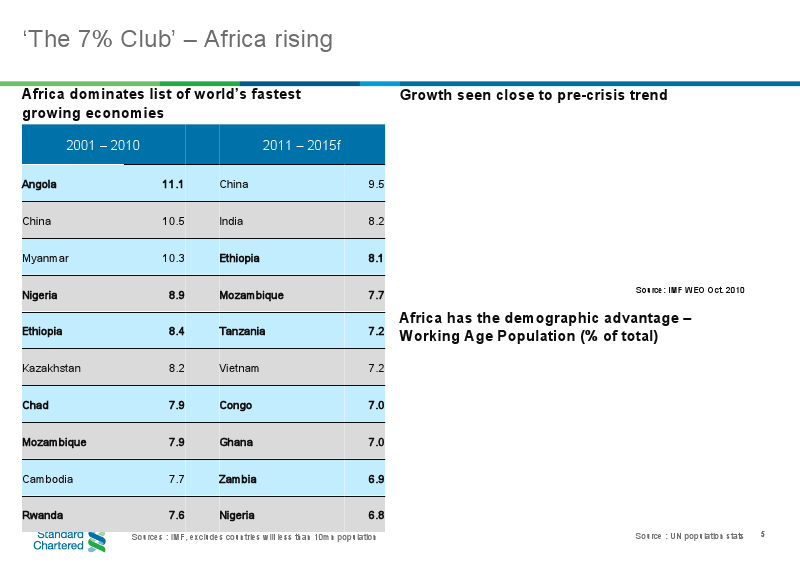 Nigeria Listed As World's 4th Fastest Growing Economy ...