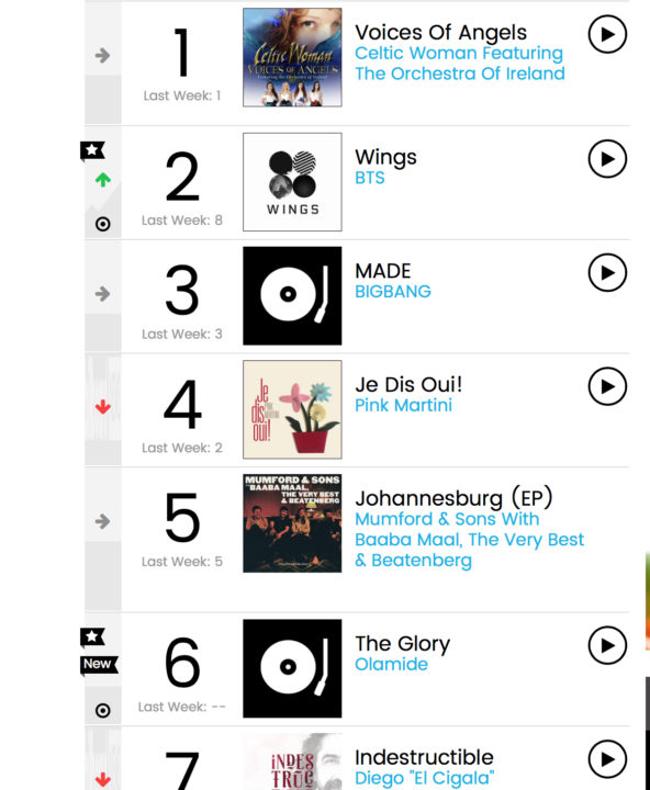 """Olamide's """"the Glory"""" Debuts At #6 On Billboard Top World"""