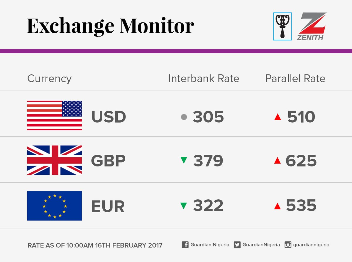 Today's Naira Rate Against The Dollar, Pounds And Euro 4876568_c4xuouswyaillv9_jpeg5d06d228ad6dd7cb72265028450d271d