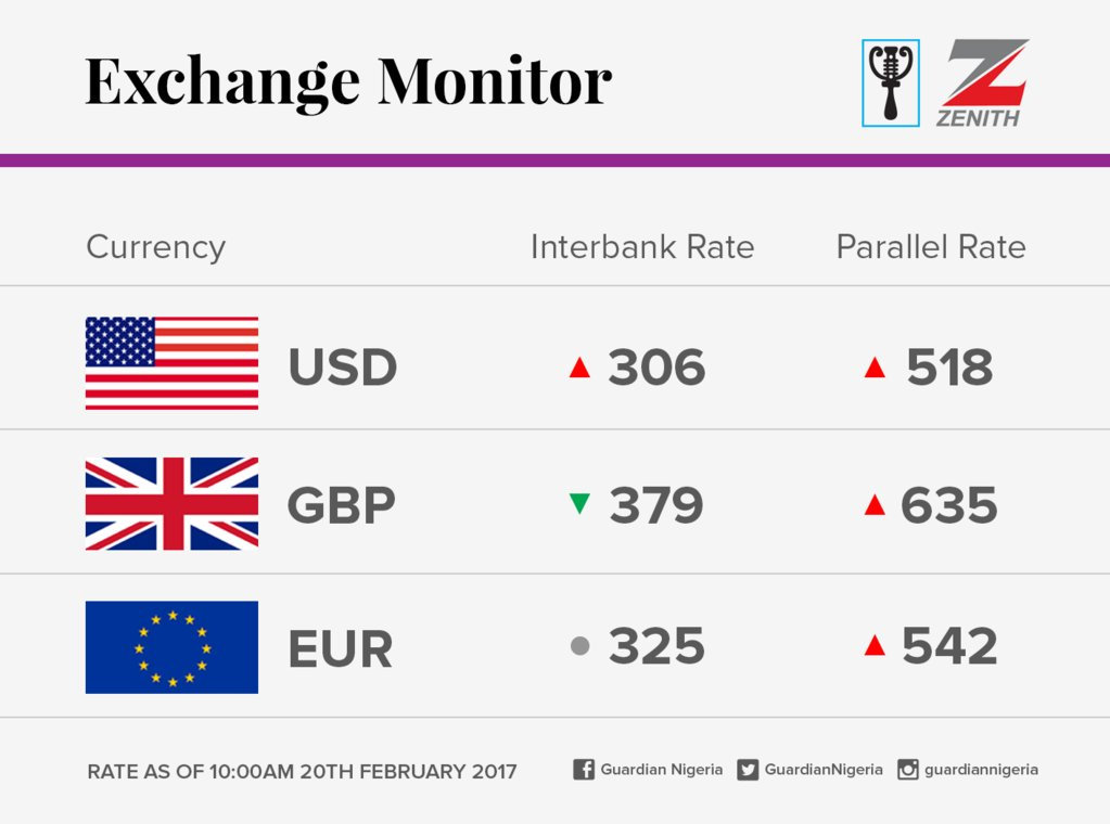 Today's Naira Exchange Rate Against The Dollar, Pounds.