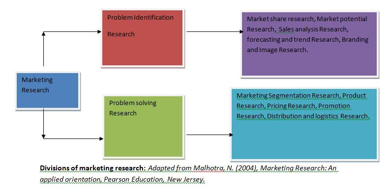 Importance of research methodology