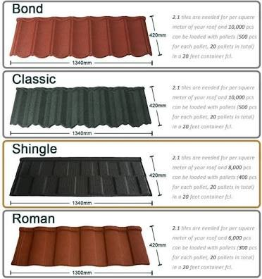 Roofing sheets the cost of various types of roofing sheet for Types of roofing materials and cost