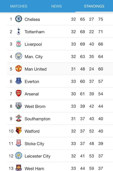 Photos Next Week S Epl Table After This Weekend S Round Of Matches