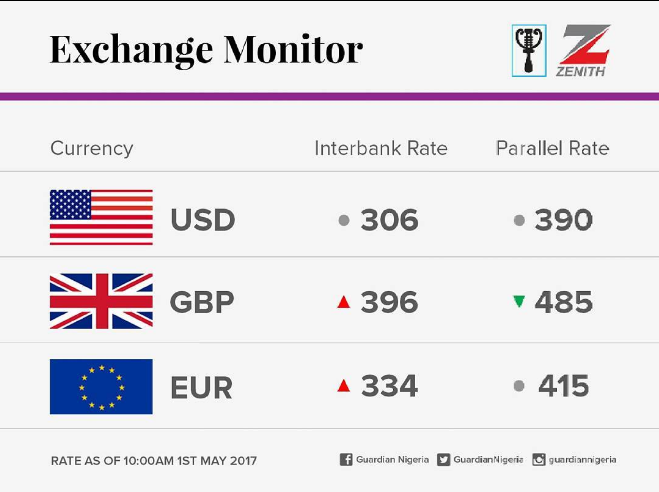 The Nigerian Currency Slightly Depreciated At Inter Bank Rate But Remains Unchanged Black Market