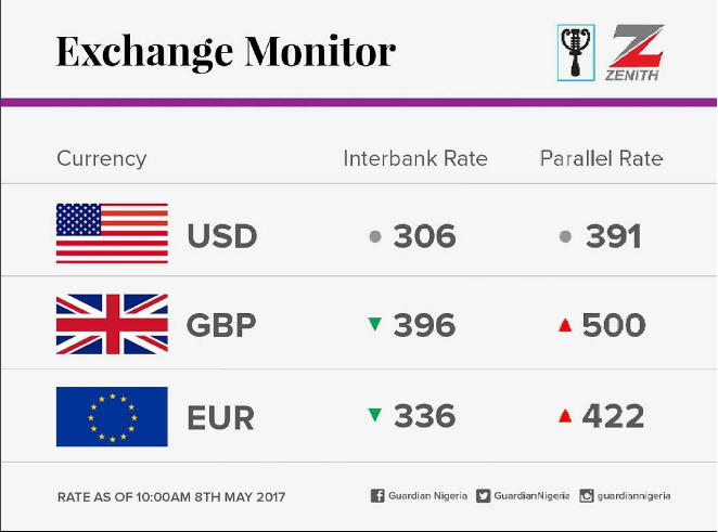 Today's Naira Exchange Rate Against The Dollar, Pounds And Euros | Photo