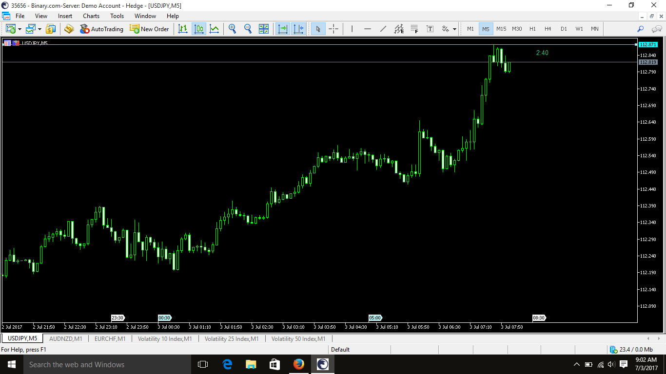 Courses on stock binary credit put trading option