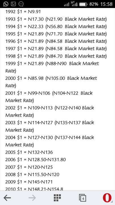 Current black market exchange rate of dollar to naira