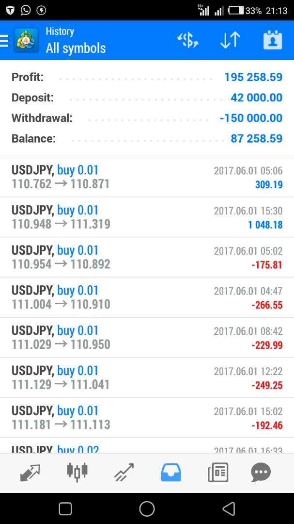 But You Can Email Me At Tunji Tiameetup Or Text 09092133294 To Know What I Am Working On That Would Help Navigate Your Trading The Next Level