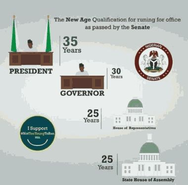See The New Age Qualification To Run For A Political Office In Nigeria By Senate