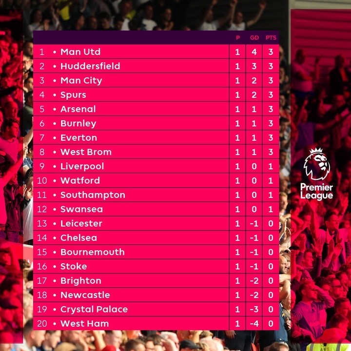 The English Premier League Results And Table After Week 1 Photo