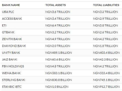 Bank assets table