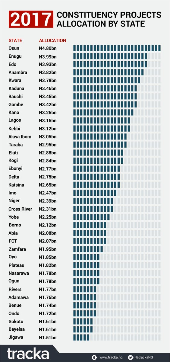 Pounds To Naira Black Market >> Nigeria 2017 Constituency Projects Allocation For 36 States - (See Full List) » Ngyab