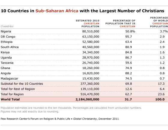 Nigeria Comes First With Most Christians In Africa