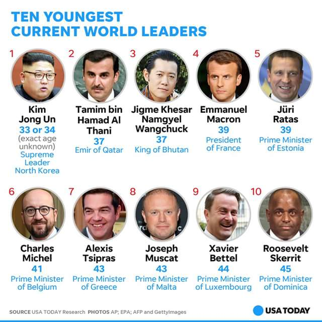 Ten Youngest Current World Leaders