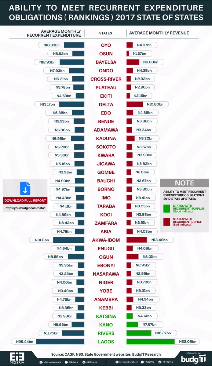 2017 Expenditure Obligation Ranking For The 36 States In Nigeria (Pictured)